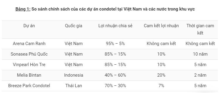 Condotel Việt Nam